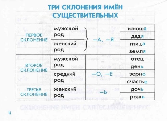 чистой синтетики словарь склонений русского языка строп белье покупается целью